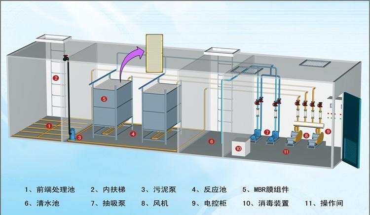 地埋式污水处理设备怎样应用